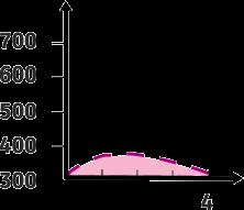 Laufen 4 km - Höhenprofil