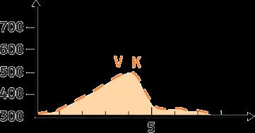 Laufen 7,5 km - Höhenprofil mit Verpflegungspunkten